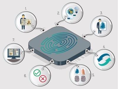 tecnología dactilar para control de acceso